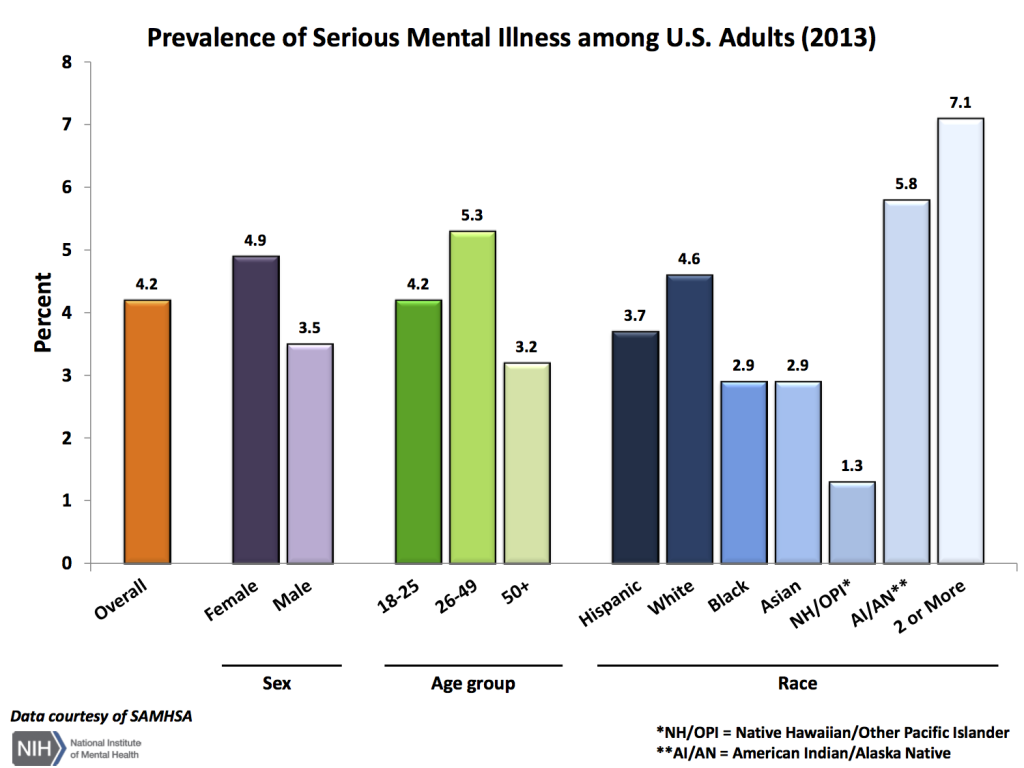Mental Disorders Among Leading Causes >> Key Statistics Shea S Chase
